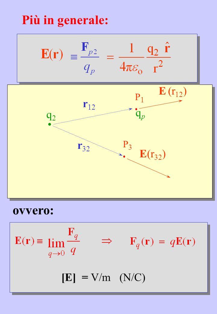 Più in generale: ovvero: E (r12) r12 qp r32 E(r32) [E] = V/m (N/C) P1
